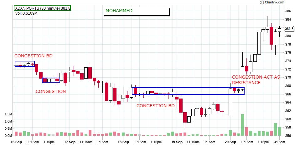 Share Market Trading NCFM Academy Hyderabad