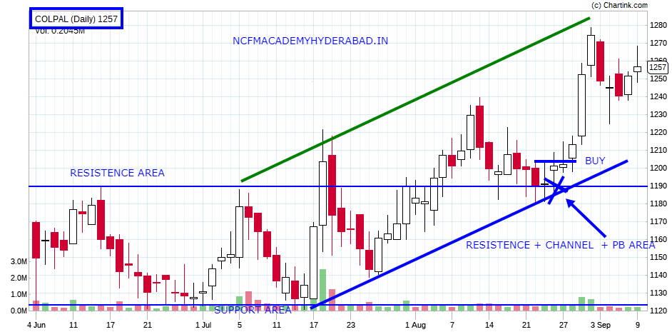 best technical analysis course NCFM Academy Hyderabad