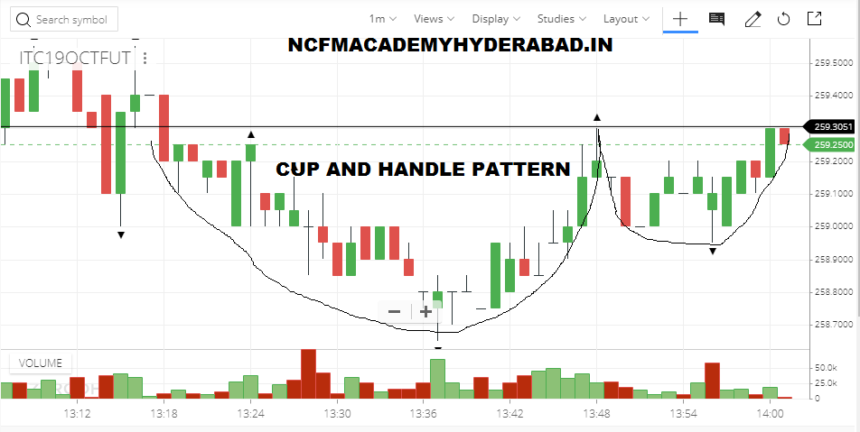 courses related to stock market NCFM Academy Hyderabad