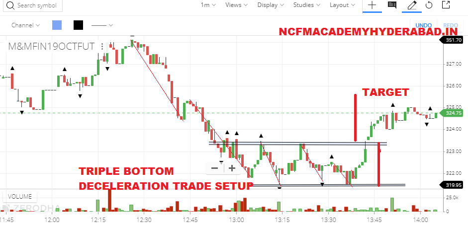 Indian stock market basics for beginners NCFM Academy Hyderabad