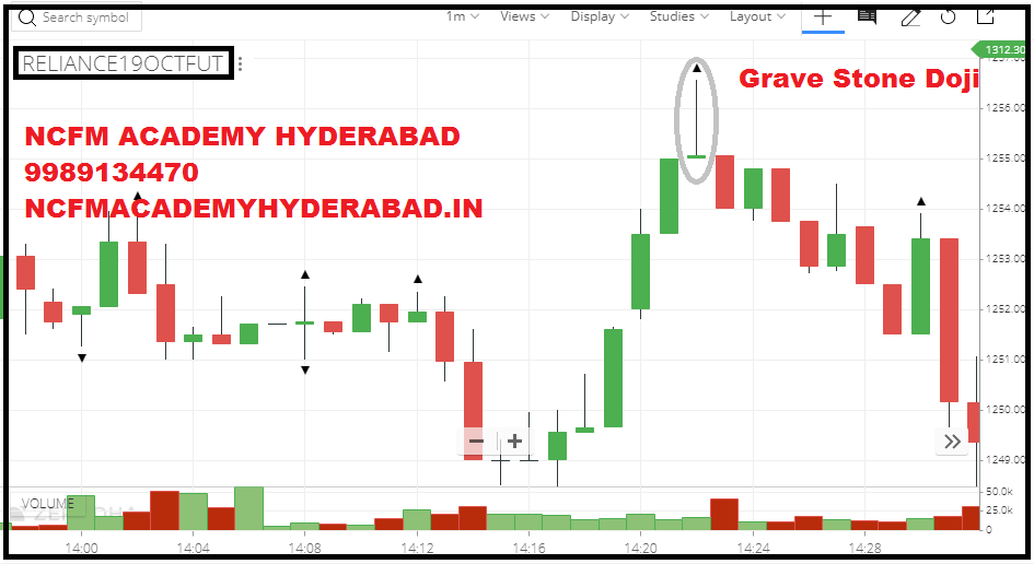 intraday trading rules NCFM Academy Hyderabad