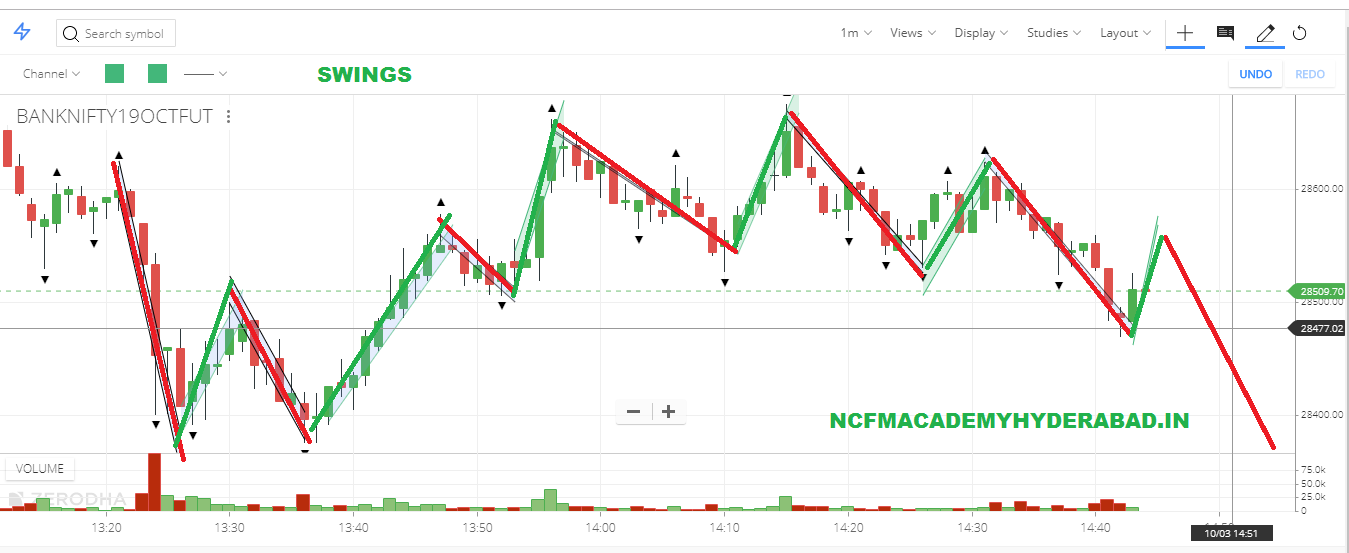 learn stock market trading online NCFM Academy Hyderabad