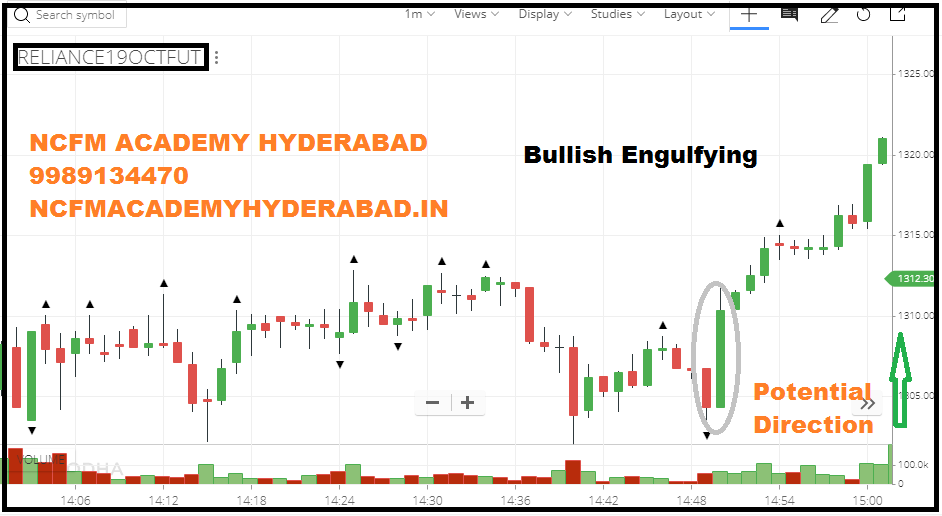 online technical analysis NCFM Academy Hyderabad