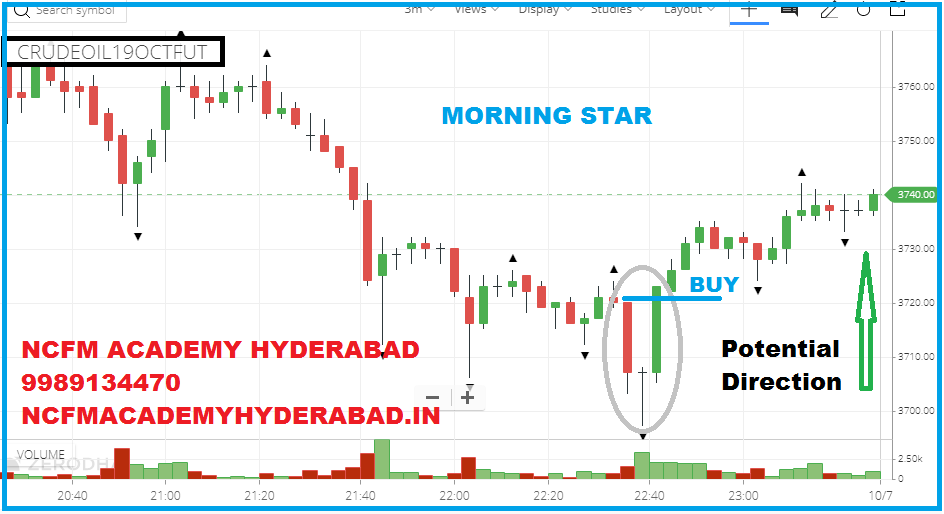 shares analysis NCFM Academy Hyderabad
