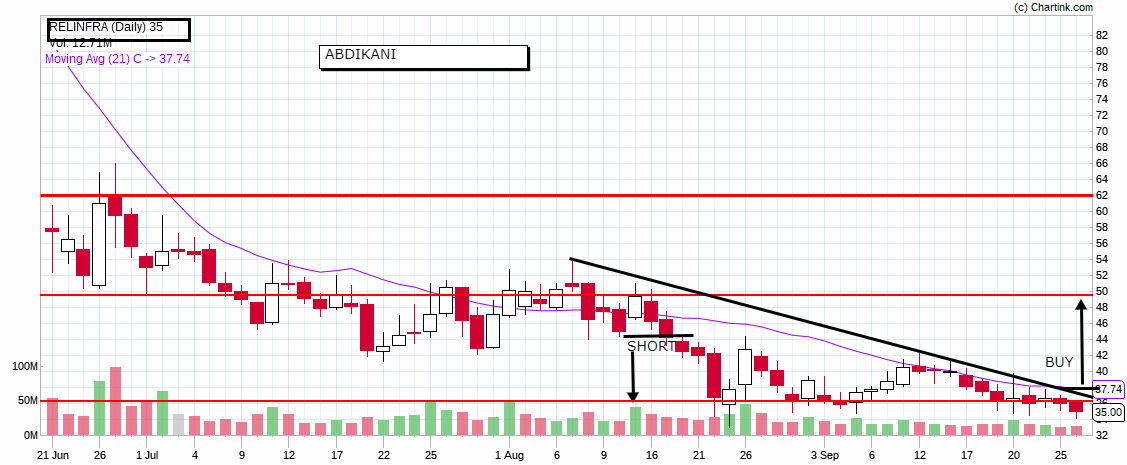technical analysis of stocks NCFM Academy Hyderabad